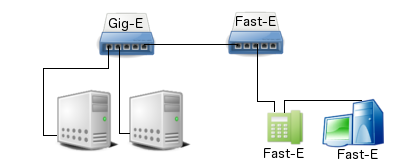 Gigabit Ethernet to Servers and Fast Ethernet to VoIP Phone and PC