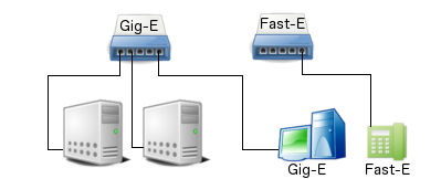 Parallel Network with Gigabit Ethernet Data Network Separated from Fast Ethernet VoIP Network