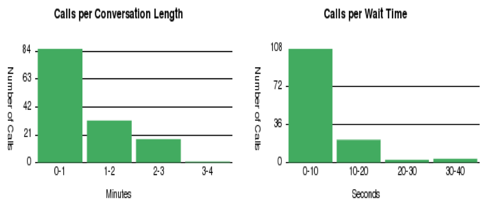 Call Queue Statistics
